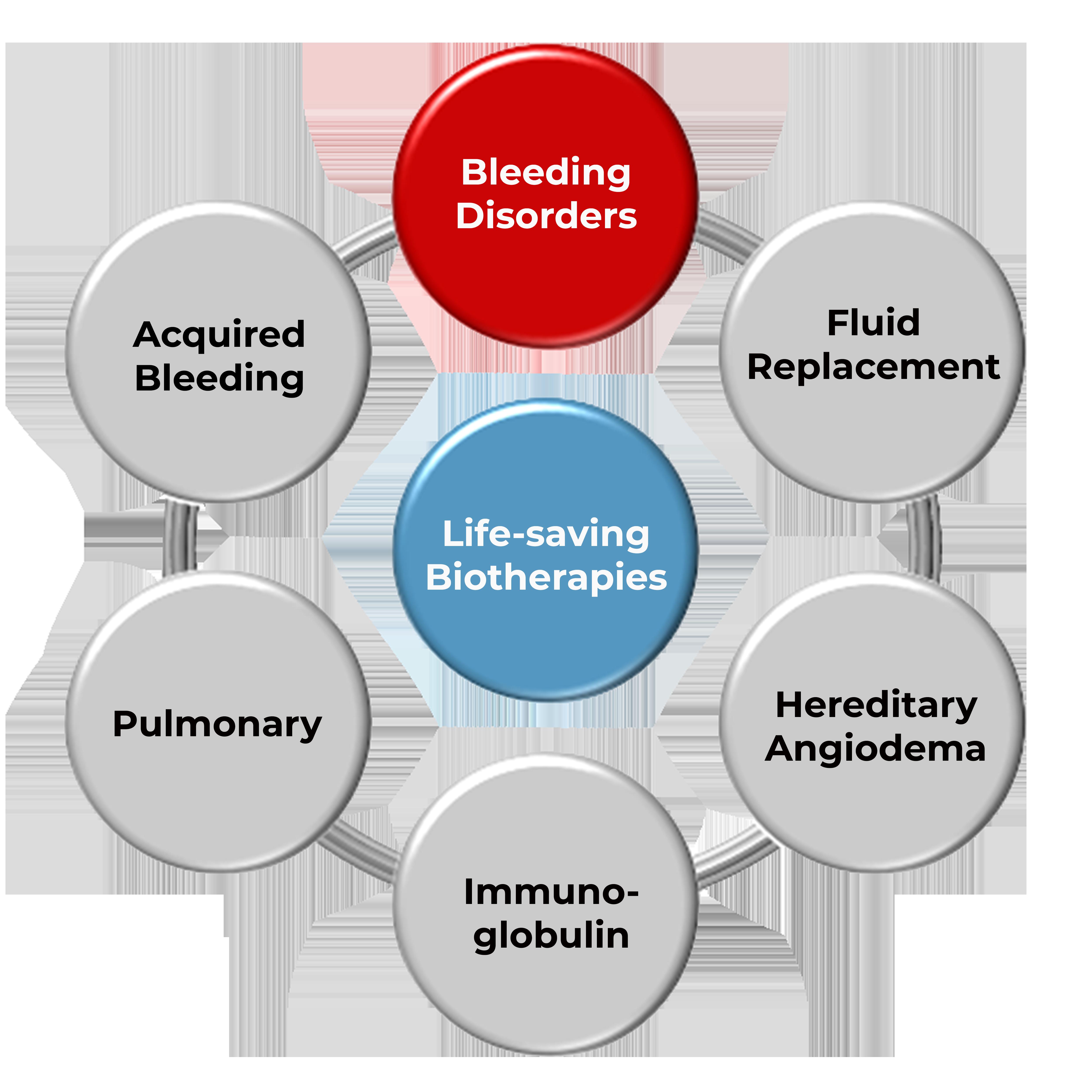 Chart of all life-saving biotherapies