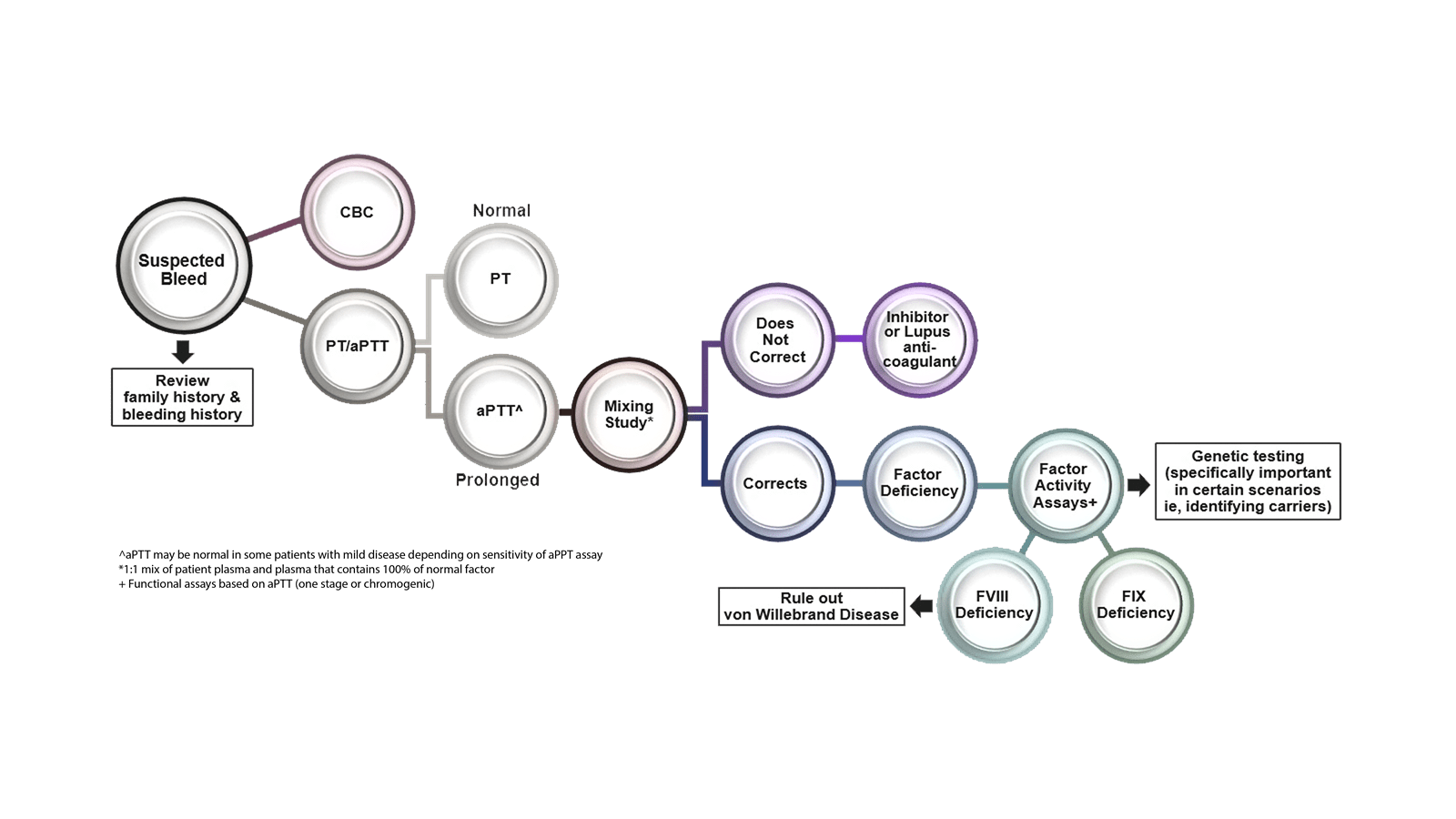 Image of diagnosis chart for FVIII deficiency or FIX deficiency